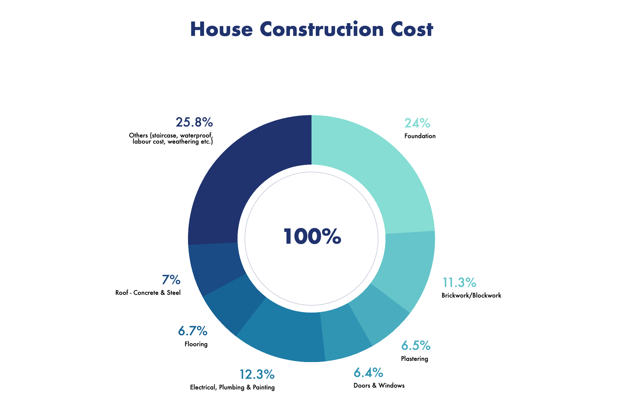 house construction cost breakup